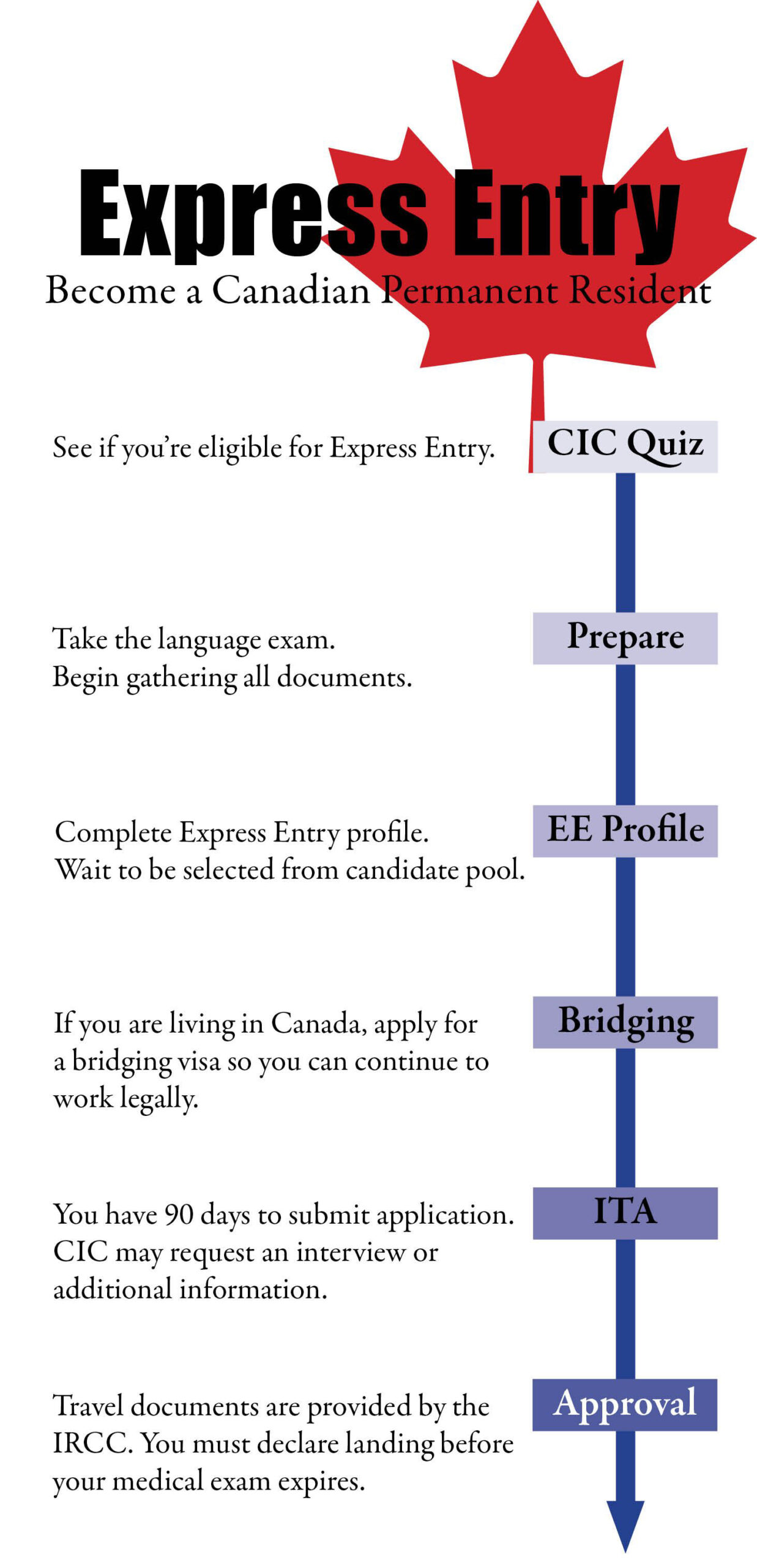 How Express Entry works